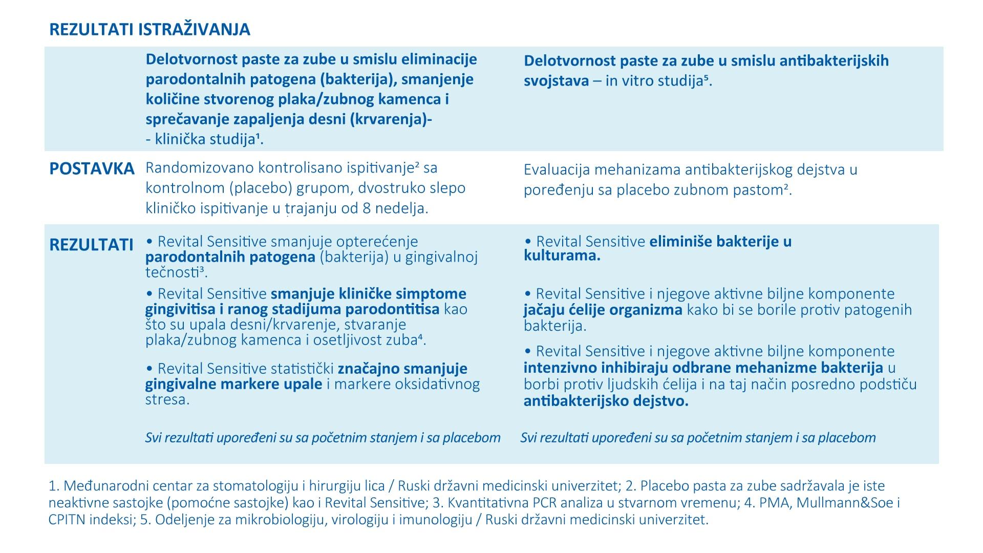 Pasta za zube TRISA Revital Sensitive Toothpaste Banner1